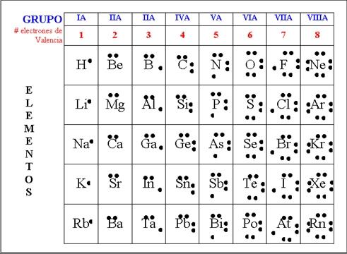 Enlaces qumicos 10 investiciencias recurso tomado dehttpmed todoparsdocsrefs986088608htmlm617f8555g cmo escribir la estructura de lewis urtaz Image collections